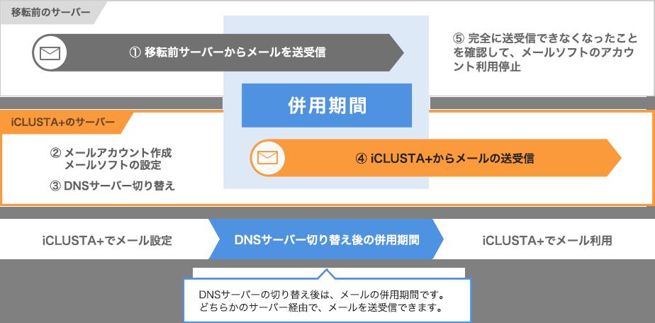 DNSサーバーの併用期間について